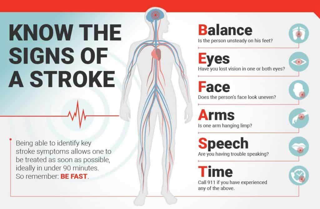 2019 05 14 symtomps of stroke symptomen van een beroerte