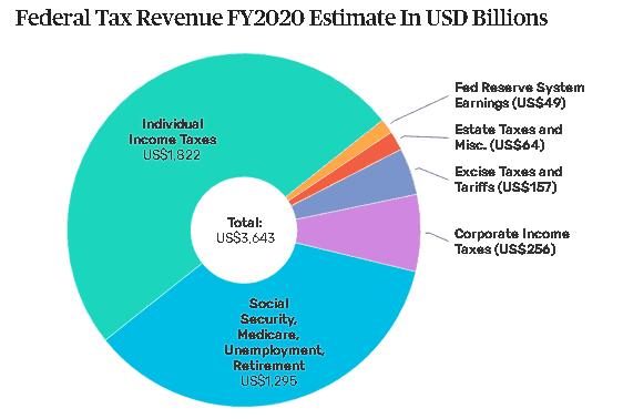 2019 07 16 Even over geld hoeveel is de legalisatie van cannabis waard federale belasting opbrengsten verenigde staten