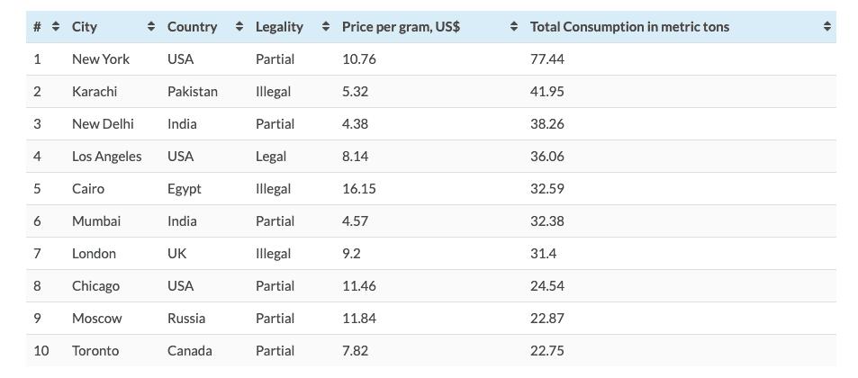 2019 09 10 De stad Delhi in India is de derde grootste verbruiker van cannabis in de wereld zo blijkt highest consumption