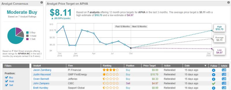 Cannabis aandelen: De verwachtingen van het Aphria aandeel APHA