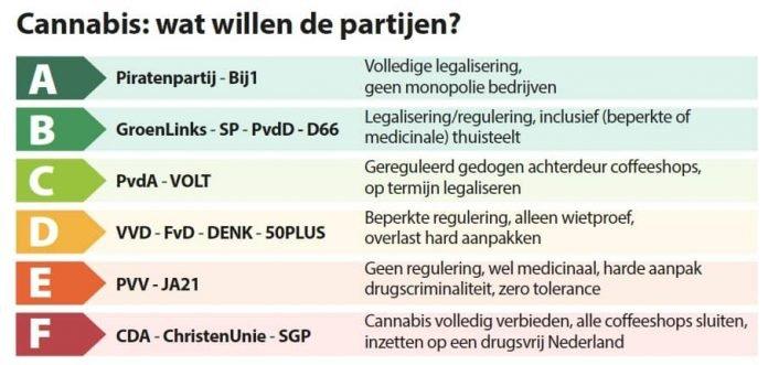 2021 03 08 Kaj Hollemans Enerģijas marķējums GOS 2021 Ko partijas dara 1 696x331 1
